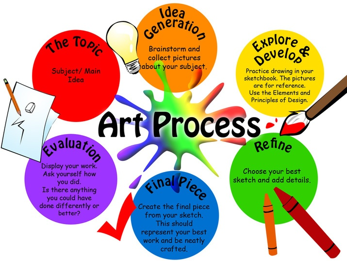 Art Process Menlo Park S Art Studio